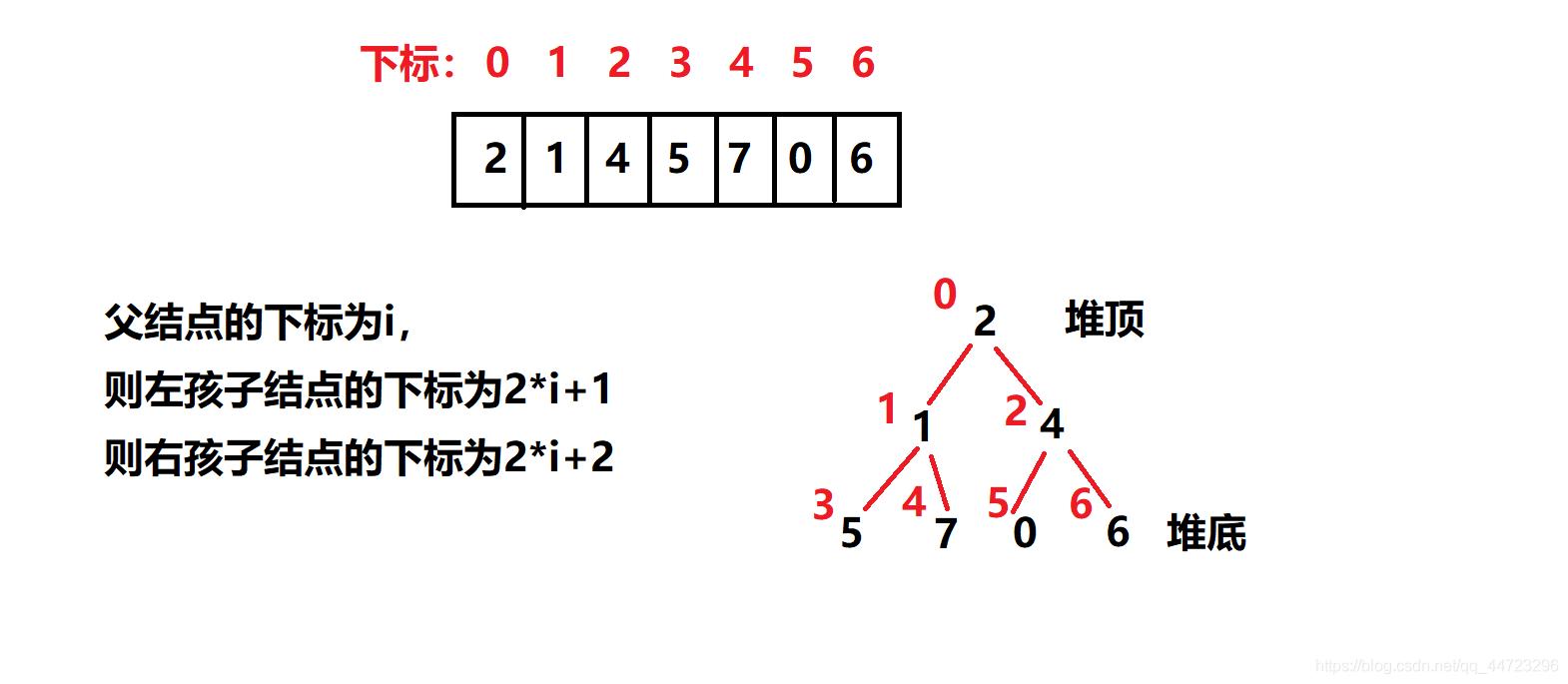 理解堆的操作并实现优先级队列qq44723296的博客-