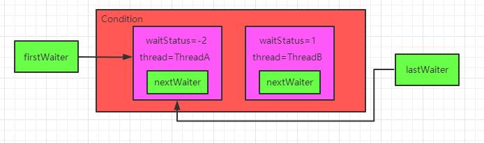 【并发编程系列6】Condition队列原理及await和singal(等待/唤醒)机制源码分析