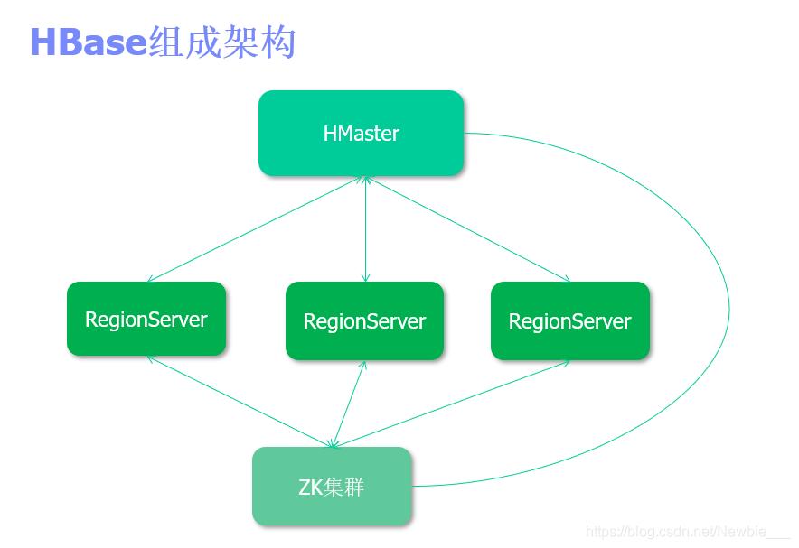 HBase学习提纲:助你一臂之力爱编程的小和尚-操作数据库,如果是索引访问用hbase+ hadoop