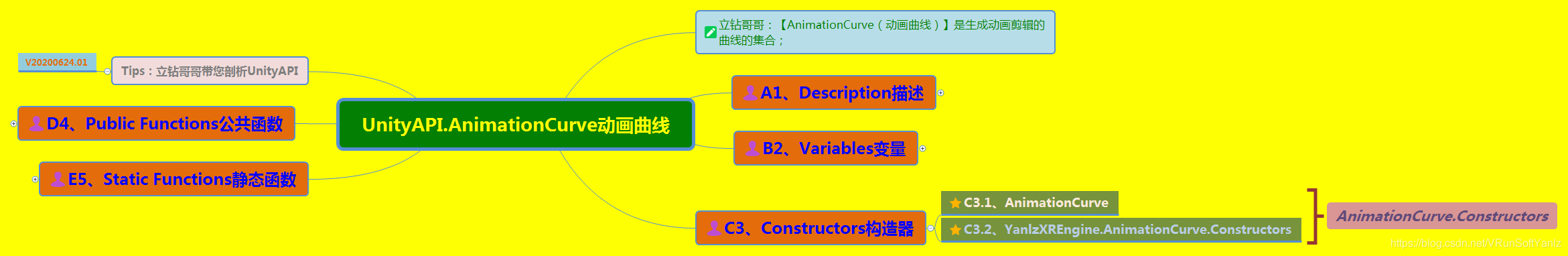 《UnityAPI.AnimationCurve动画曲线》(Yanlz+Unity+SteamVR+云技术+5G+AI+VR云游戏+AnimationCurve+Addkey+立钻哥哥++OK++)VRunSoftYanlz的博客-