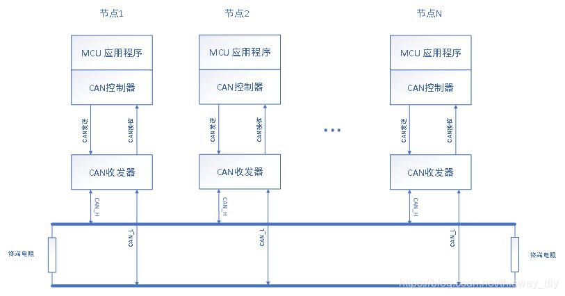CAN编程介绍