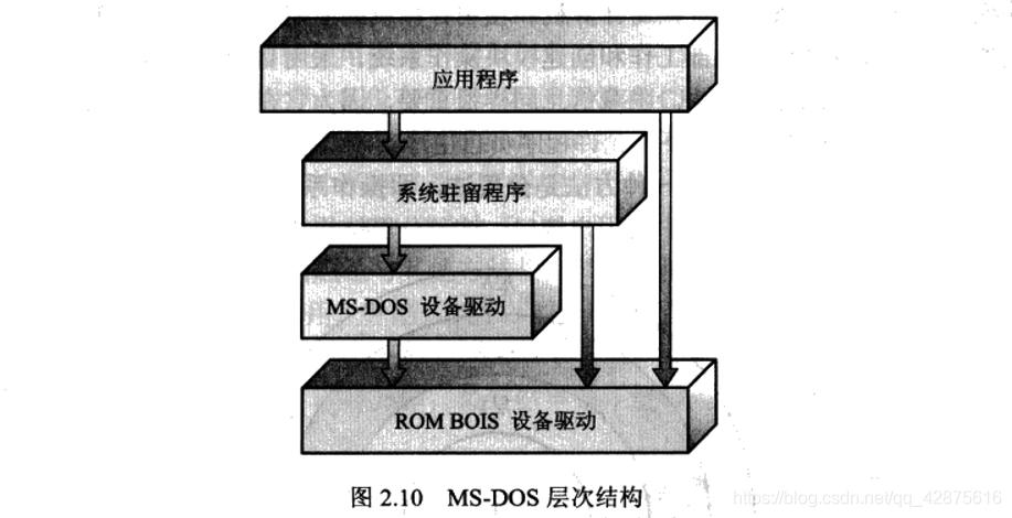 MS-DOS层次结构
