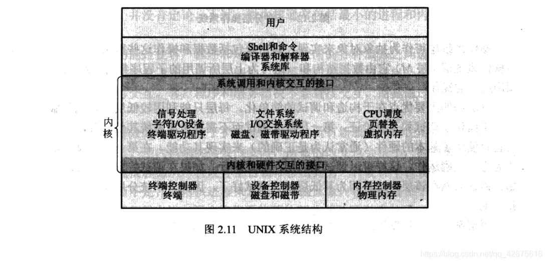 UNIX 系统结构