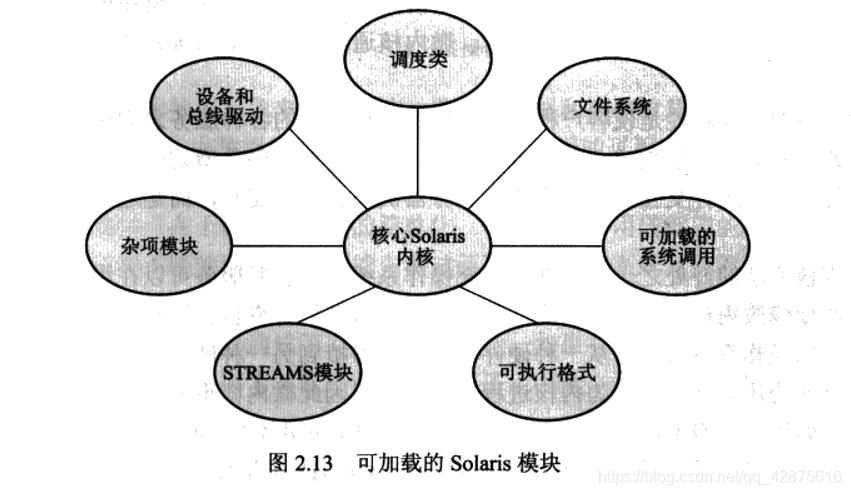 可加载的Solaris模块