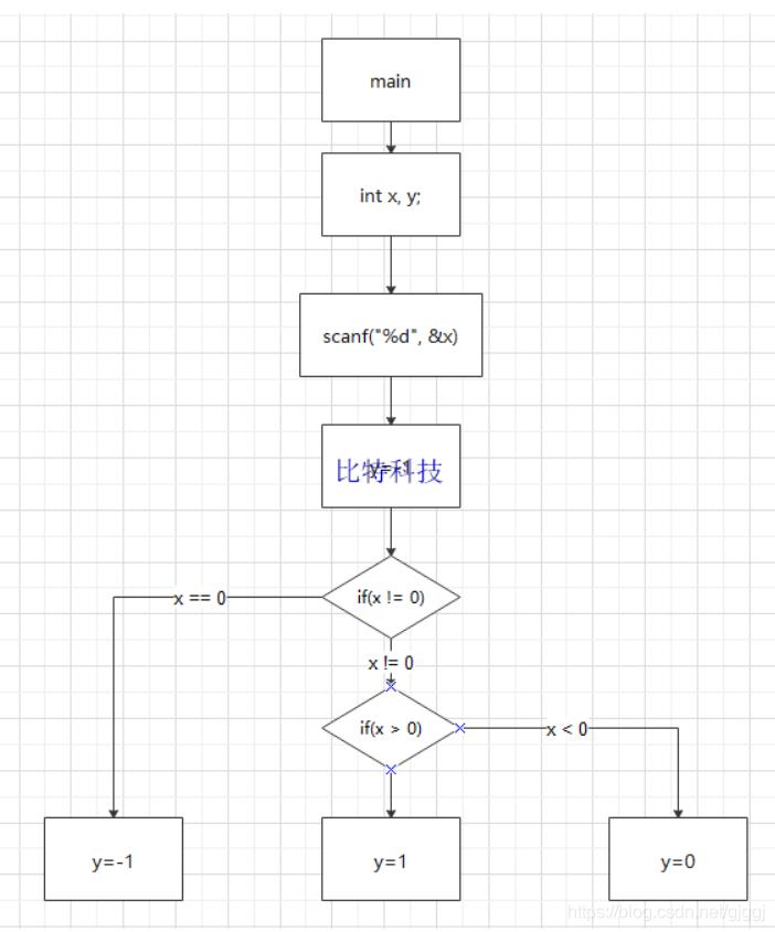 C语言程序设计第五版流程图
