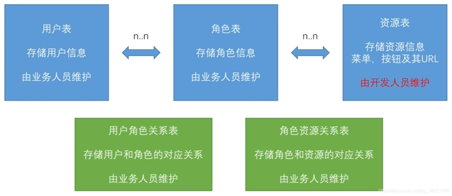 RBAC数据模型