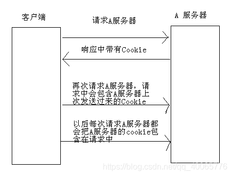 cookie示意图