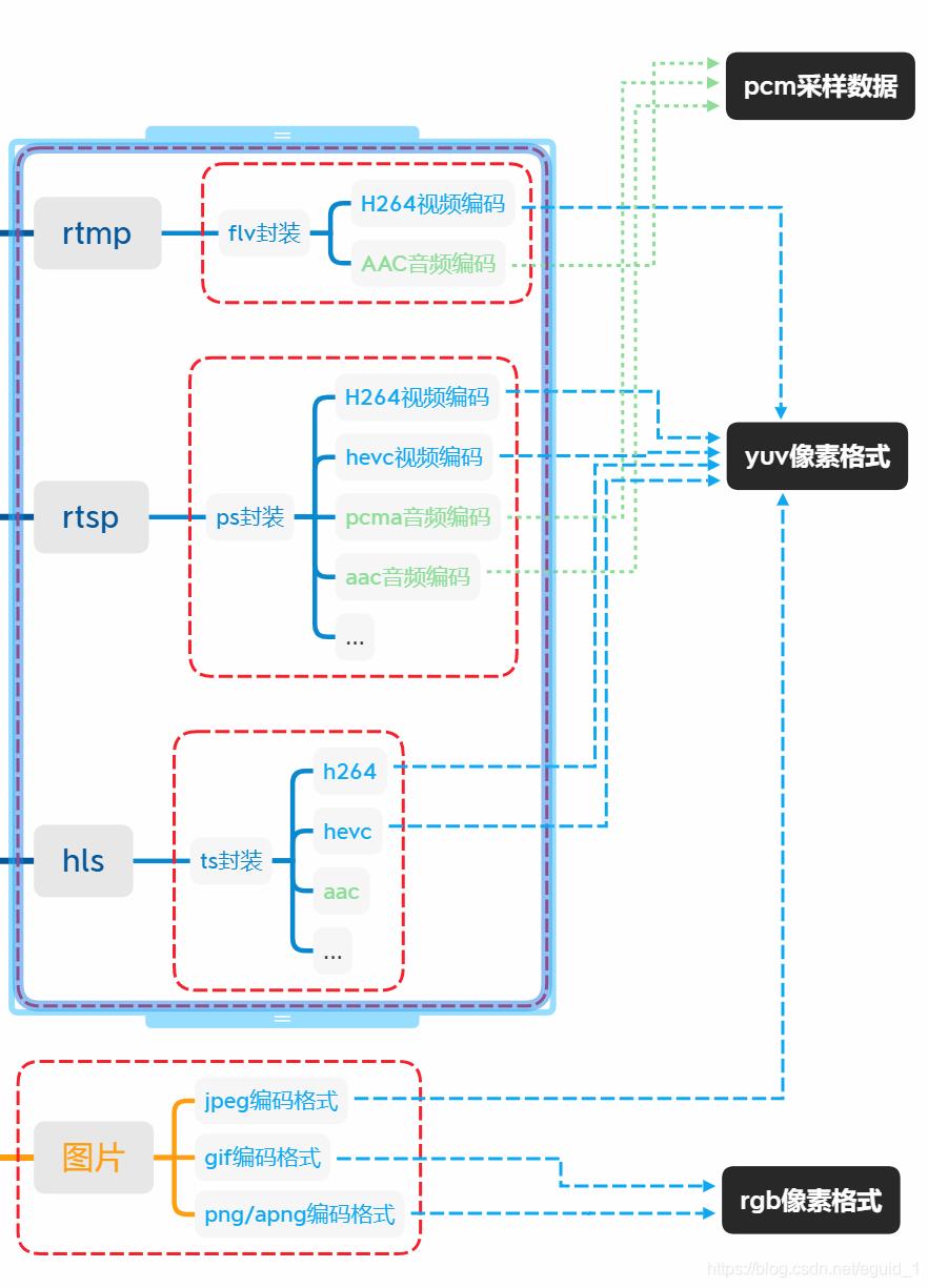音视频像素格式、编码、封装和协议及图片基本知识结构图
