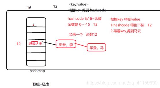 java--ArrayList、LinkedList、HashSet、HashMap、Hashtable、Collection、Collections详解
