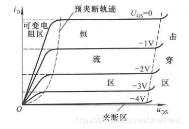 结型场效应管的输出特性曲线