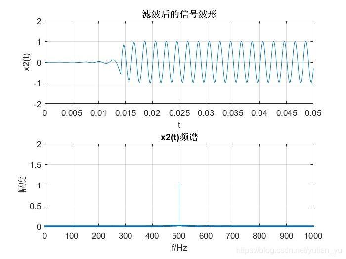 5-6FIR低通滤波器滤波后x1(t)波形和频谱分析