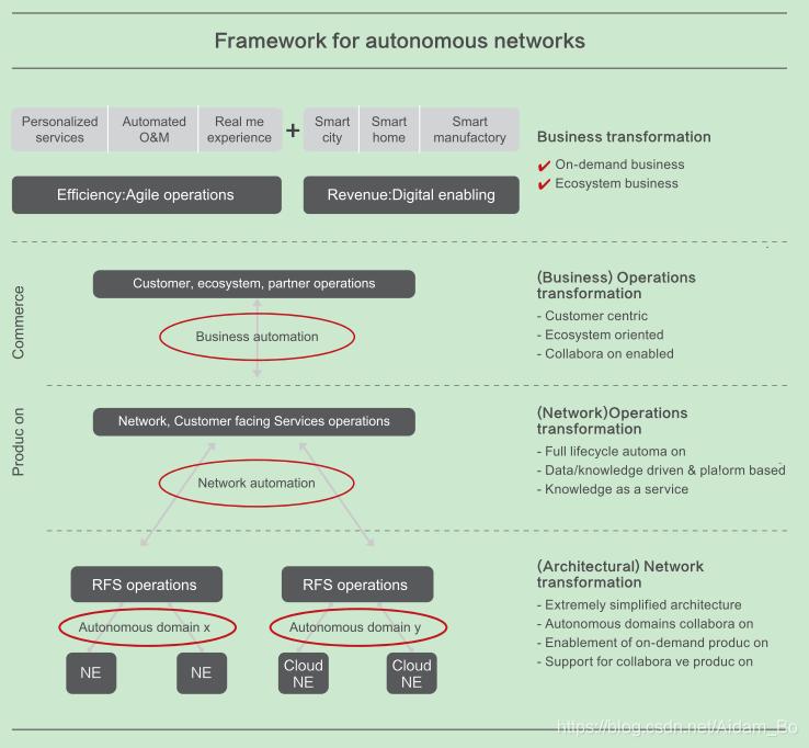 《自动驾驶网络解决方案白皮书》研读(一):电信产业自动驾驶网络探索与实践