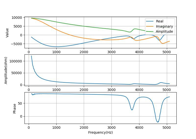 ▲ 测量带有谐振腔的压电陶瓷蜂鸣器