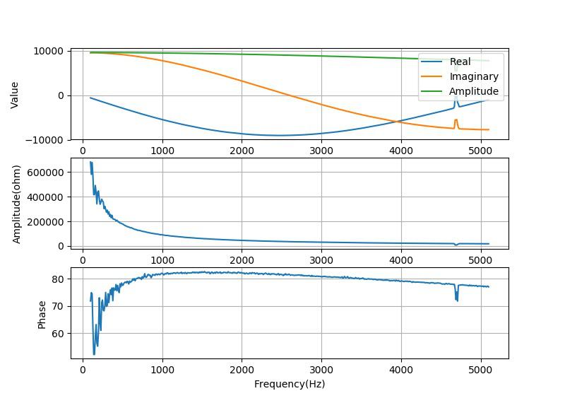 ▲ 测量电容222对应的结果