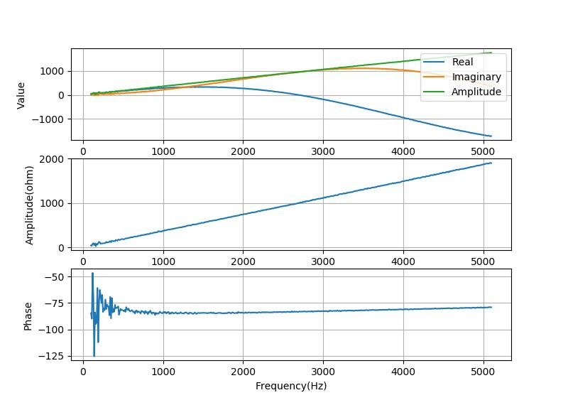▲ 测量电感的感抗0.1H