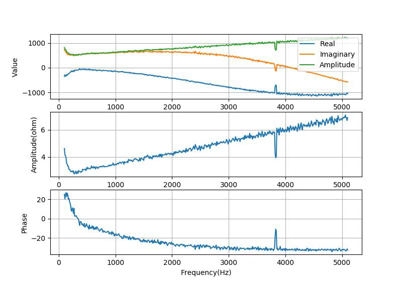▲ 测量3Ω扬声器的数据