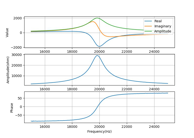 ▲ 对于20kHz工字电感谐振电磁传感器的测量
