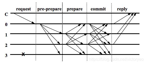 PBFT 的三个阶段