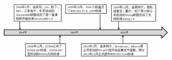 物联网概论(IoT)_Chp5 物联网通信 Zigbee/蓝牙/UWB/WLAN/WiMax