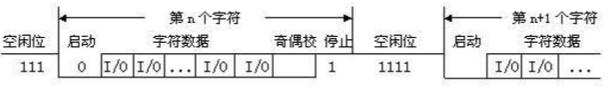 [外链图片转存失败,源站可能有防盗链机制,建议将图片保存下来直接上传(img-OfSXkxcu-1593448573105)(image\串口数据传输示意图.png)]