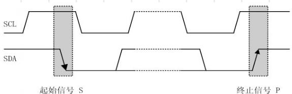 [外链图片转存失败,源站可能有防盗链机制,建议将图片保存下来直接上传(img-gKGyvHc4-1593448573108)(image\IIC总线时序图.png)]