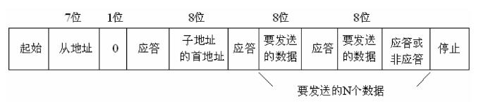 [外链图片转存失败,源站可能有防盗链机制,建议将图片保存下来直接上传(img-1xd1fjFL-1593448573111)(image\I2C读写流程.png)]