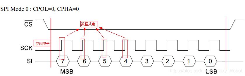 [外链图片转存失败,源站可能有防盗链机制,建议将图片保存下来直接上传(img-f0ZHucjY-1593448573117)(image\SPIMode0.png)]