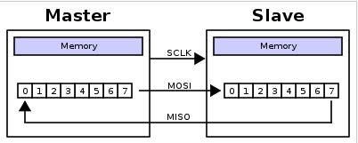 [外链图片转存失败,源站可能有防盗链机制,建议将图片保存下来直接上传(img-JqoiPWNo-1593448573119)(image\SPI主从连接.png)]