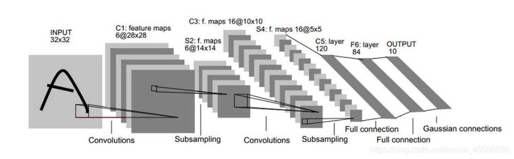 图一、LeNet-5网络结构