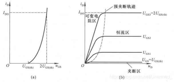 N沟道增强型MOS管的特性曲线与电流方程