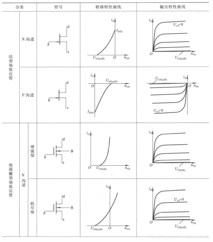 场效应管的符号及特性1
