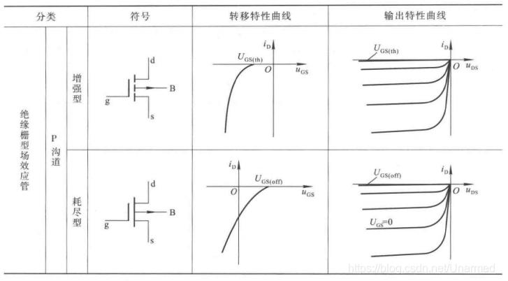 场效应管的符号及特性2