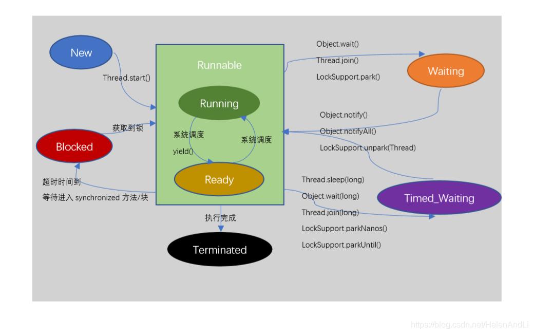 Java线程的六种状态转换