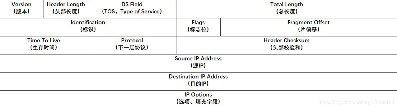 IPv4报文头部