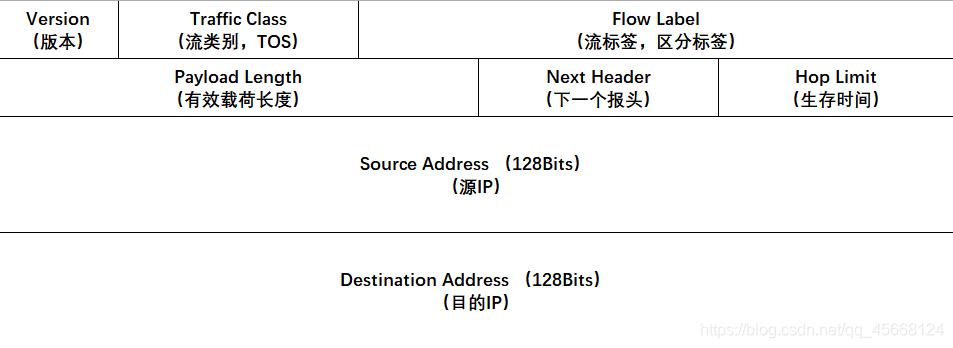 IPv6报文头部