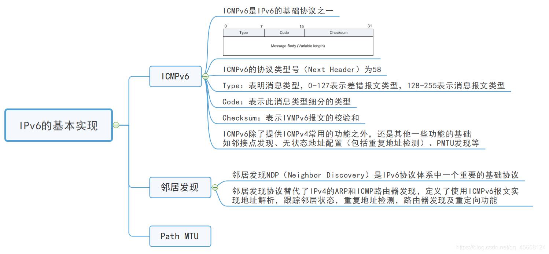 IPv6的基本实现