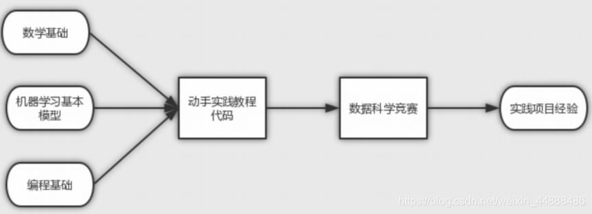[外链图片转存失败,源站可能有防盗链机制,建议将图片保存下来直接上传(img-AJ5ilEPG-1593509692579)(image/1574661841813.png)]