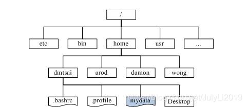 [外链图片转存失败,源站可能有防盗链机制,建议将图片保存下来直接上传(img-51PIXsH1-1593527446071)(img/linux_fs.jpg)]