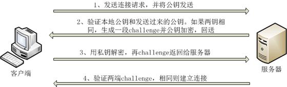 [外链图片转存失败,源站可能有防盗链机制,建议将图片保存下来直接上传(img-hnJ8qh78-1593527446090)(img/ssh.png)]