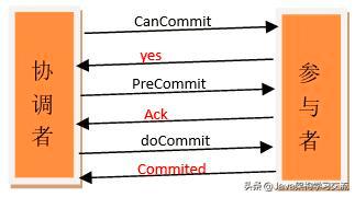5种分布式事务解决方案优缺点对比
