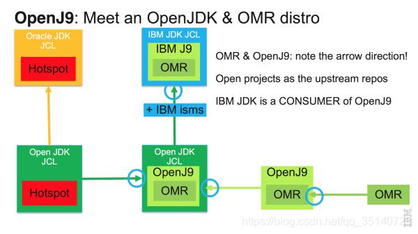利用OpenJ9大幅度降低JAVA内存占用