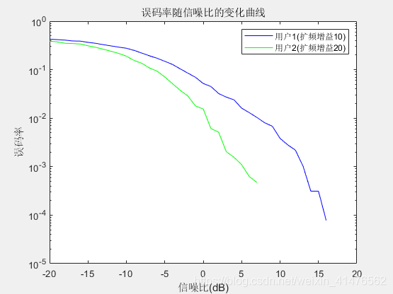 误码率随信噪比的变化曲线