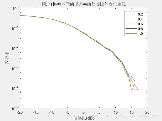 扩频增益为10时,walsh矩阵为64阶时,不同振幅下信噪比误码率曲线
