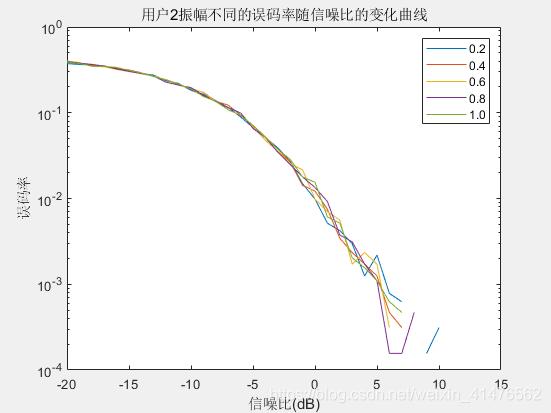 扩频增益为20时,walsh矩阵为64阶时,不同振幅下信噪比误码率曲线