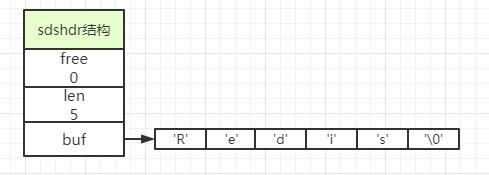 sds结构图