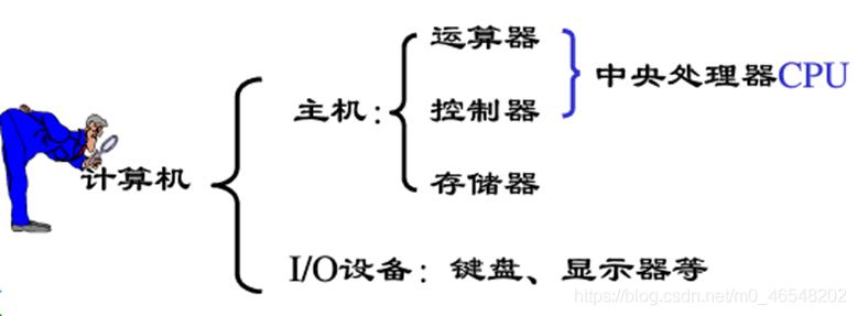 计算机骨架——冯·诺依曼体系