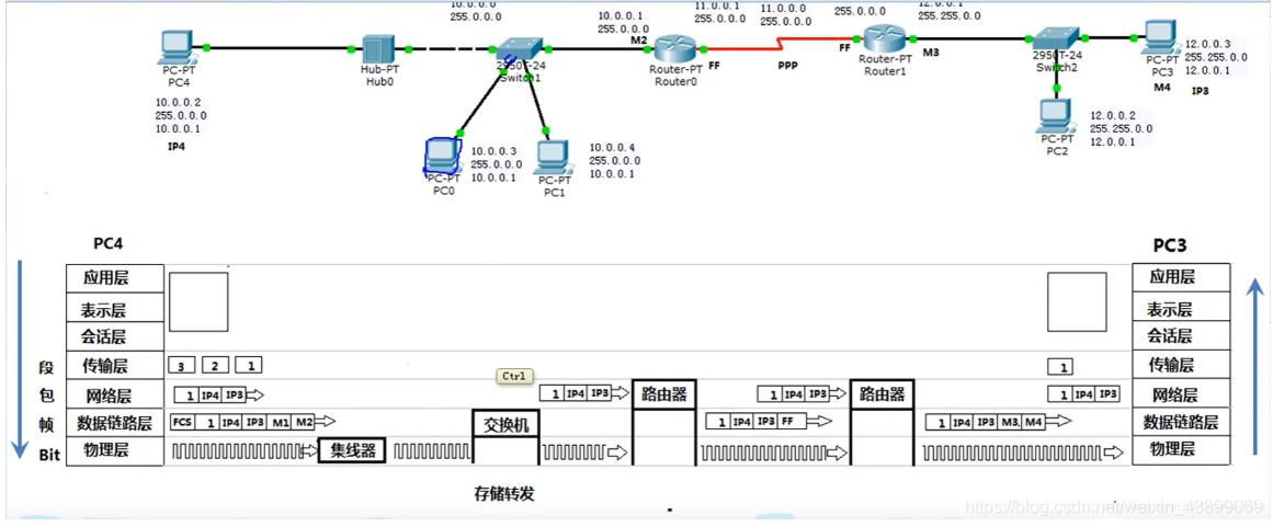 数据传输过程图