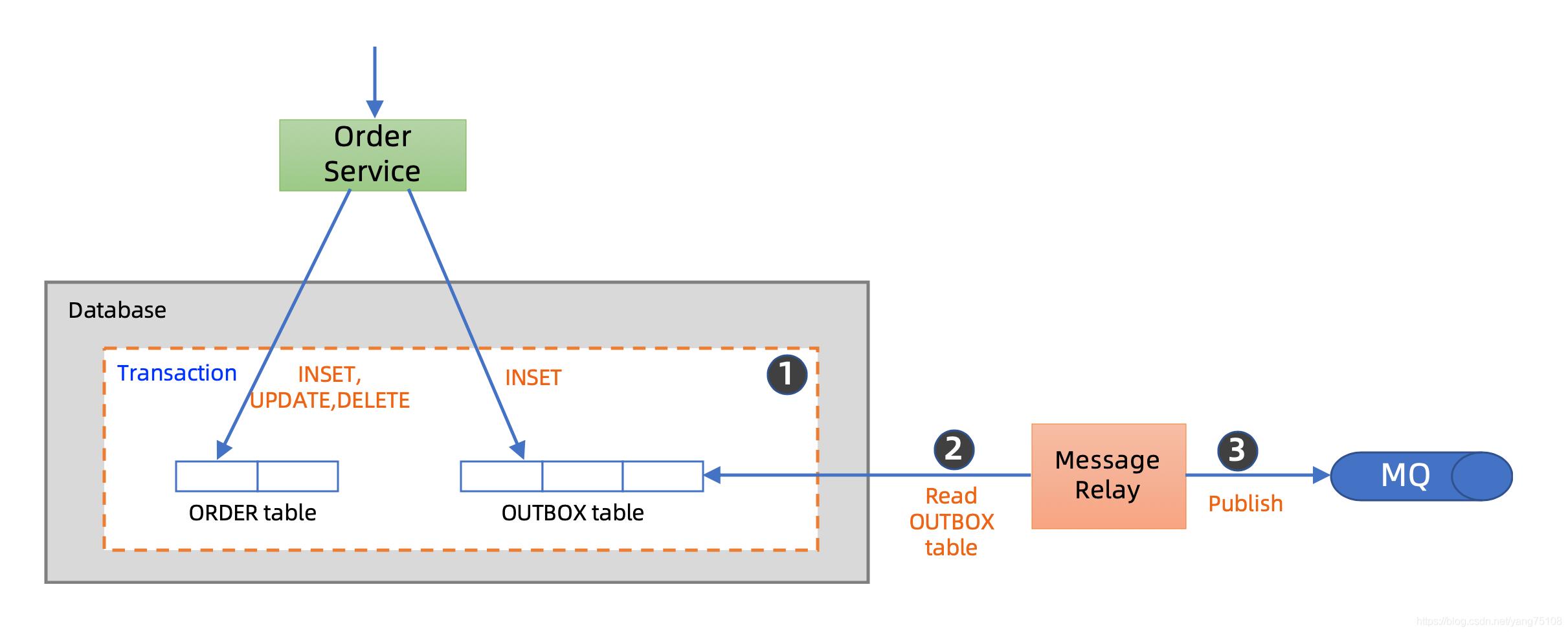 [外链图片转存失败,源站可能有防盗链机制,建议将图片保存下来直接上传(img-Lcmbd5Ur-1593683238155)(images/transactional_outbox.png)]