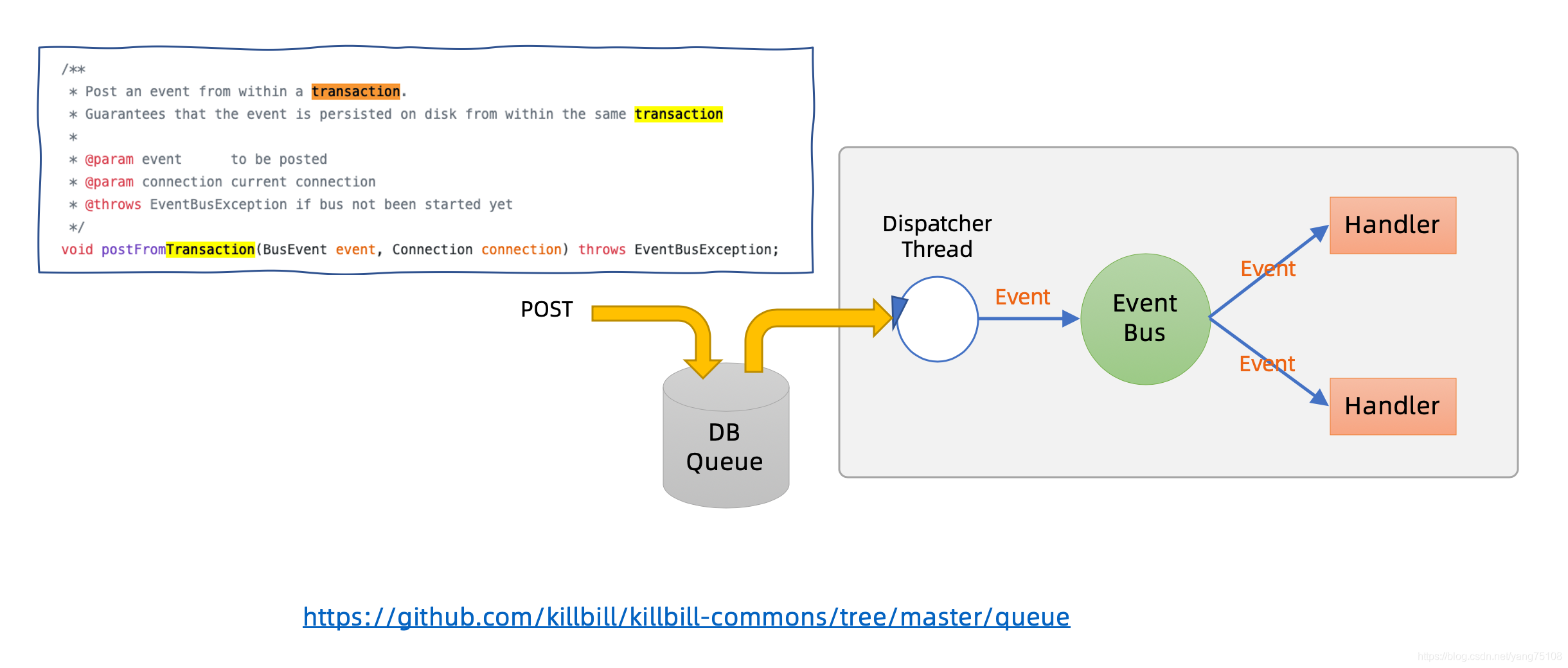 [外链图片转存失败,源站可能有防盗链机制,建议将图片保存下来直接上传(img-LgbMBEJq-1593683238159)(images/killbill-queue.png)]
