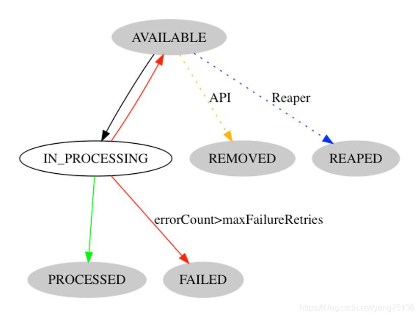 [外链图片转存失败,源站可能有防盗链机制,建议将图片保存下来直接上传(img-KfBFSxeO-1593683238163)(images/states_transition.png)]